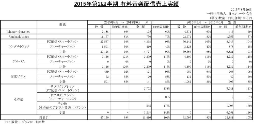 2015年第2四半期-有料音楽配信売上実績