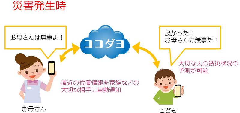 『ココダヨ』利用イメージ