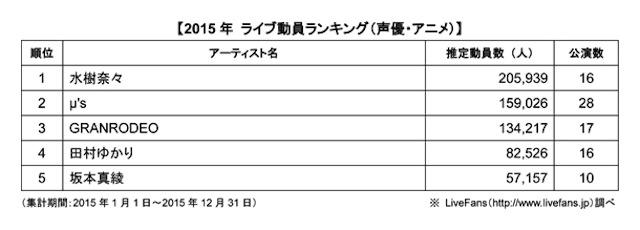2015年 年間観客動員ランキング 声優・アニメ