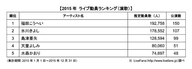 2015年 年間観客動員ランキング 演歌