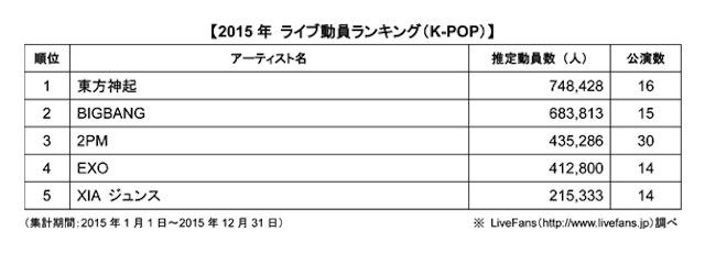 2015年 年間観客動員ランキング K-POP