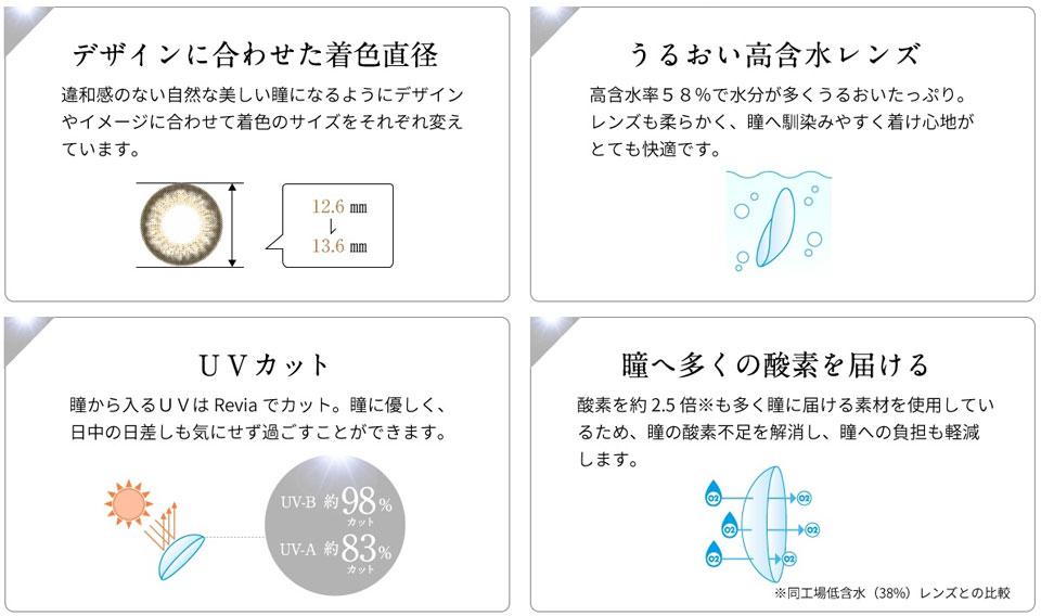 コンタクトレンズブランド『ReVIA 1day Premium』