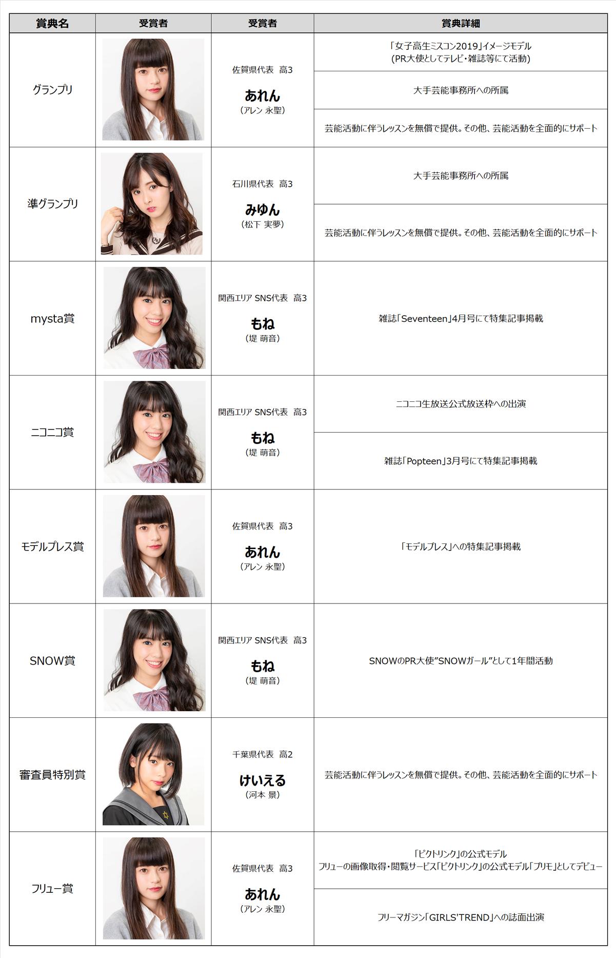 女子高生ミスコン2018受賞者・賞典一覧
