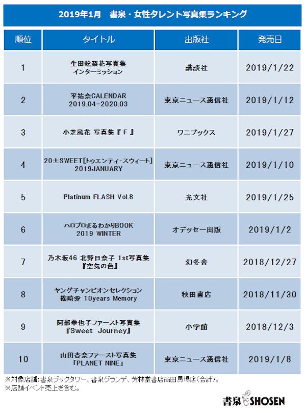 生田絵梨花・写真集 インターミッションが1位/2019年1月「書泉・女性タレント写真集売上ランキング」